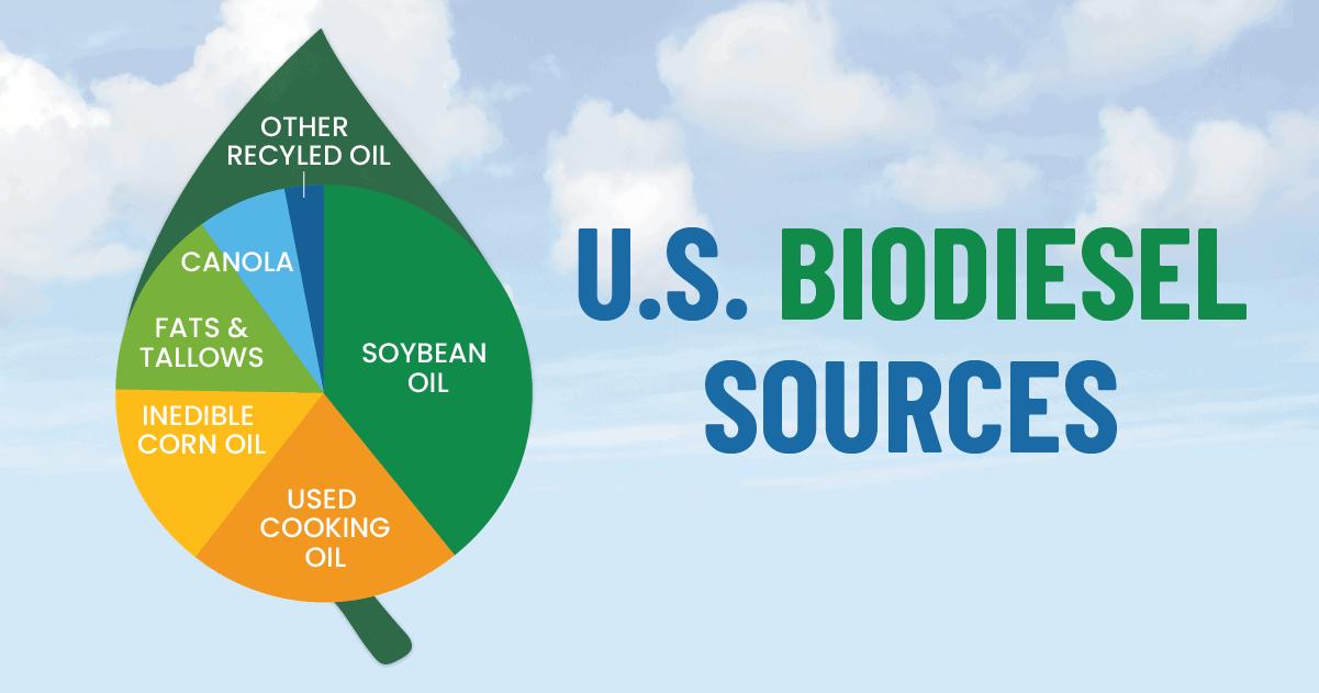 US Biodiesel Sources