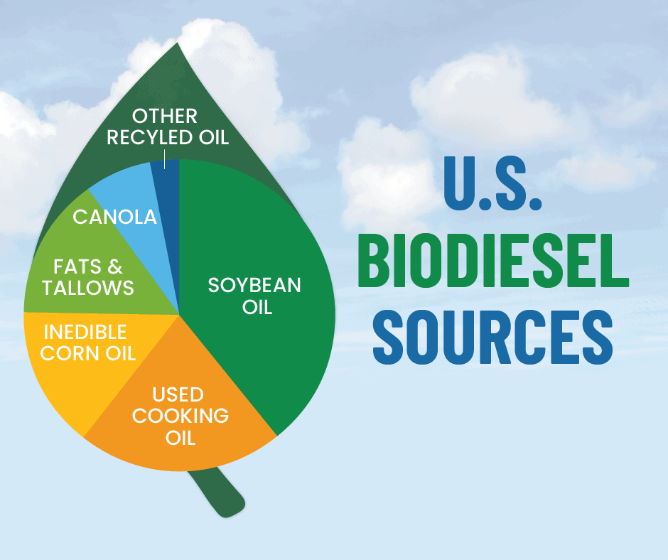 US Biodiesel Sources