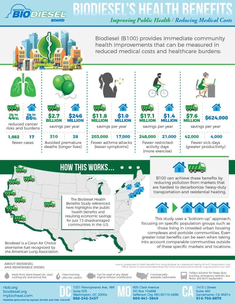 Biodiesel's Health Benefits
